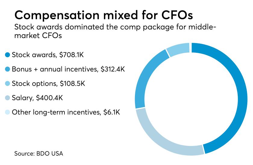 Middle-market CFO compensation