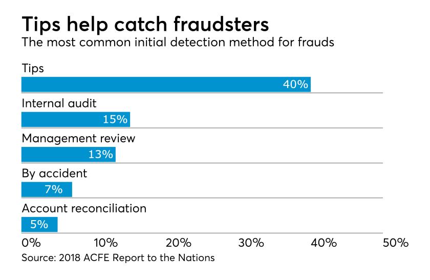 Fraud detection methods