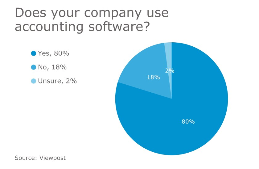 Accounting software use chart - Viewpost