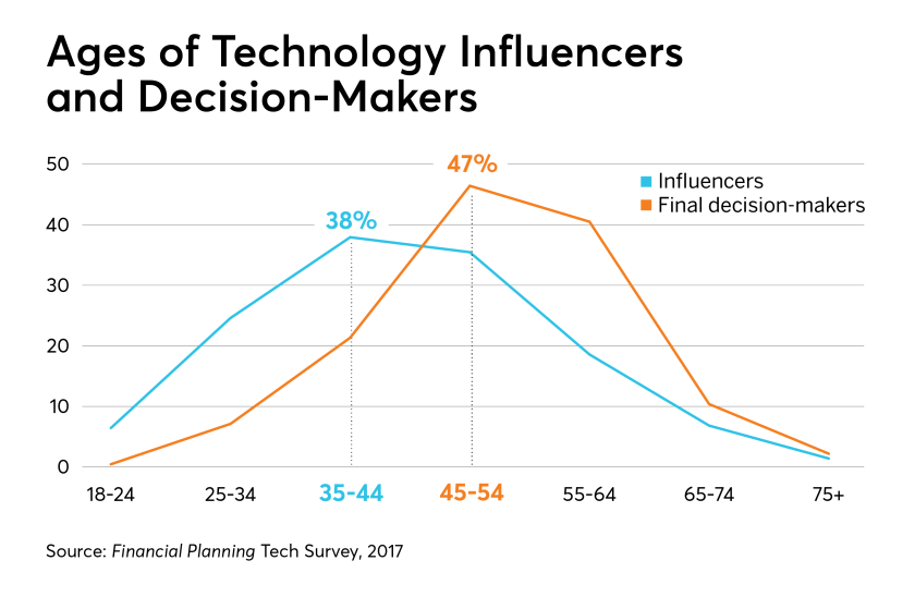 technology-influencers-decsion-makers-IAG