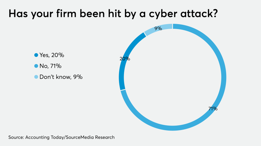AT-090419-Firms hit by cyberattacks 2019 CHART