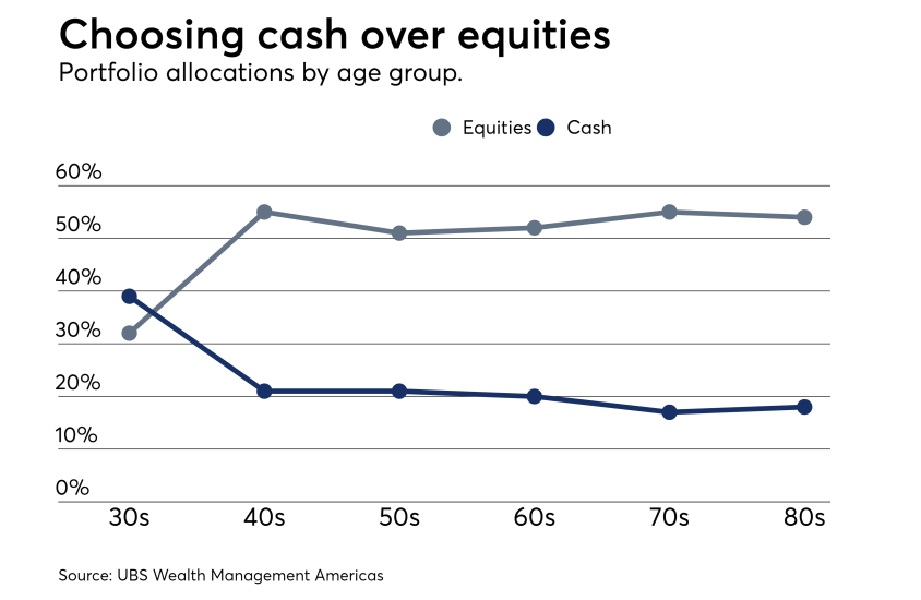 wealthy-retirement-equities-IAG
