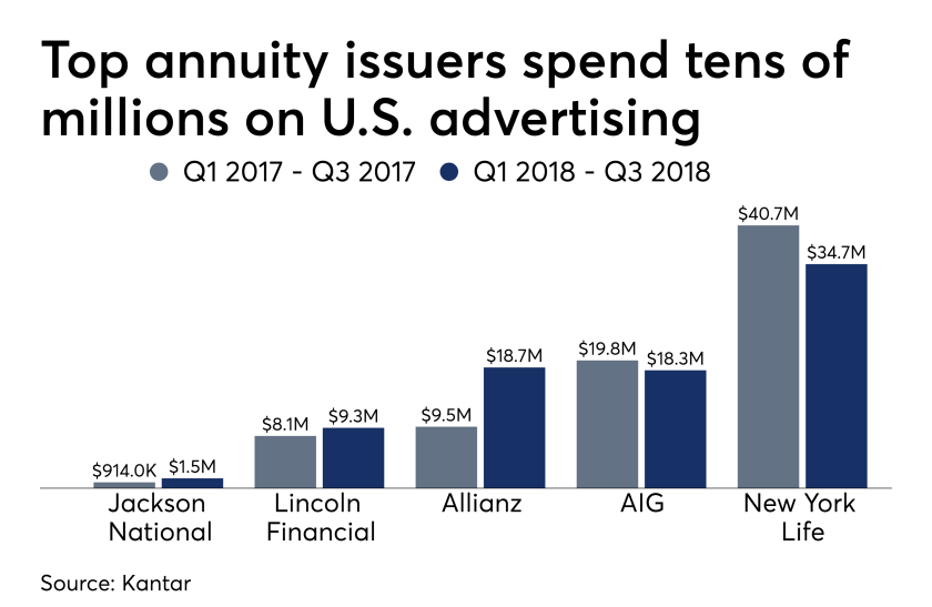 Ad sales figures for top annuity issuers