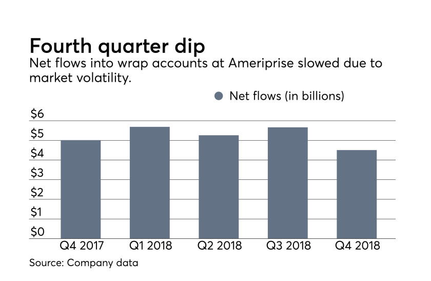 ows_01_31_2019 Ameriprise fourth quarter earnings net flows wrap accounts.png