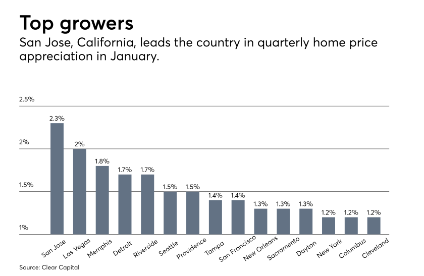 top growers real estate price appreciations 0118
