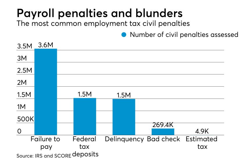 Employment tax penalties