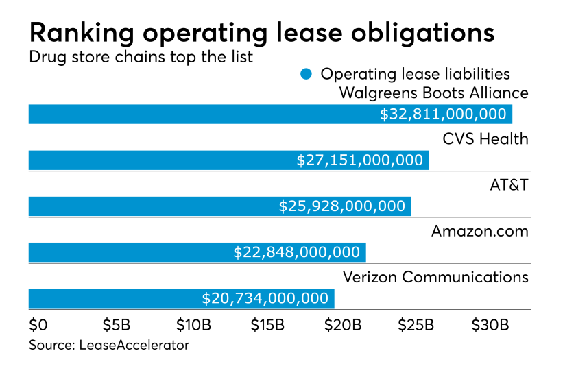 Operating lease obligations