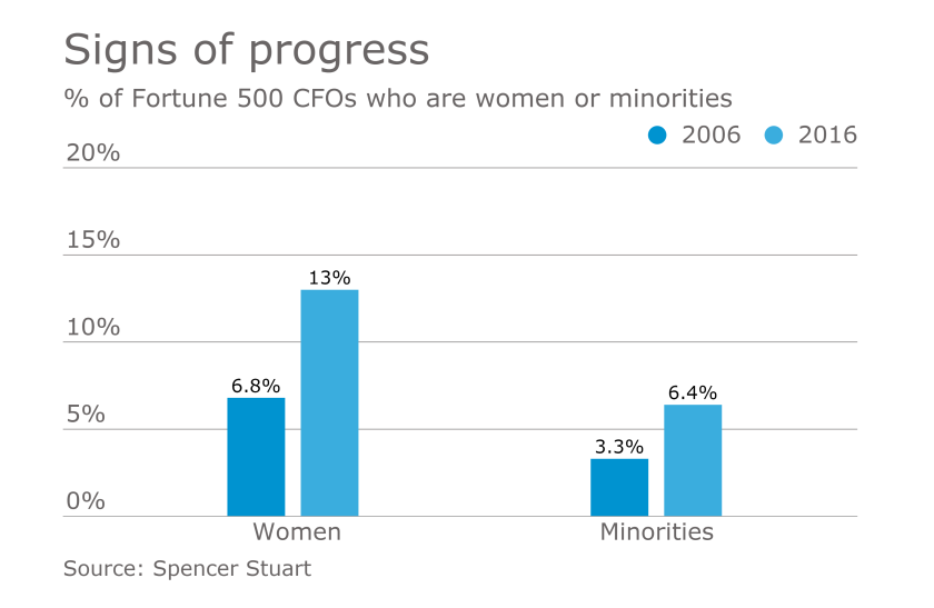 Women and minority CFOs in the Fortune 500