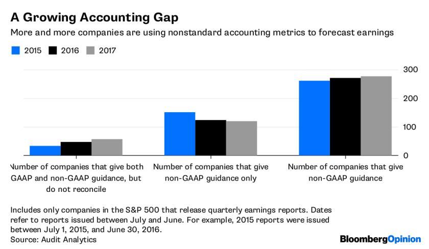 Non-GAAP metrics