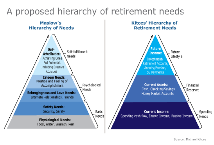 Proposed hierarchy retirement needs-kitces-maslow