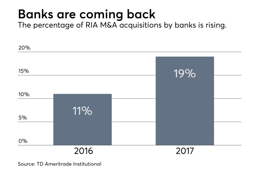 M&A - Banks buying RIAs 2017 from TD 0218.png
