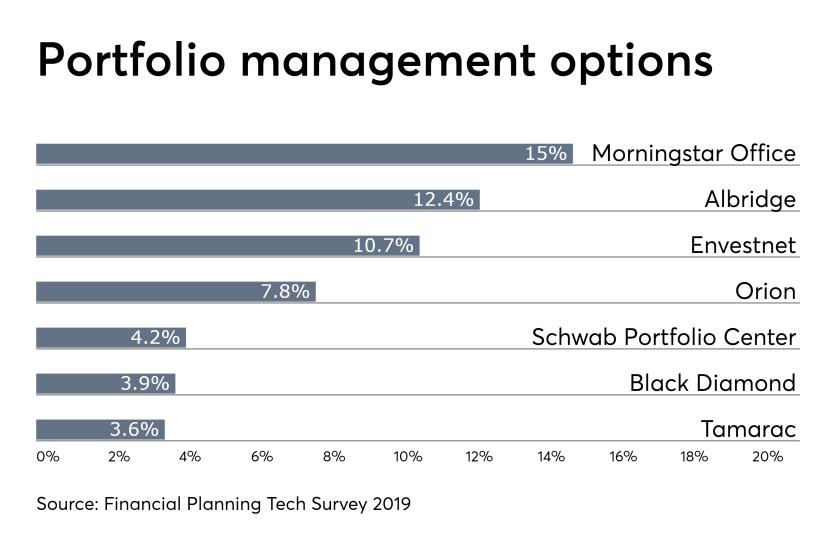 portfolio management tech IAG 042419