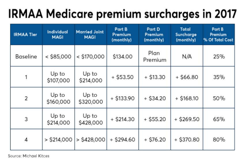Kitces Medicare 2018