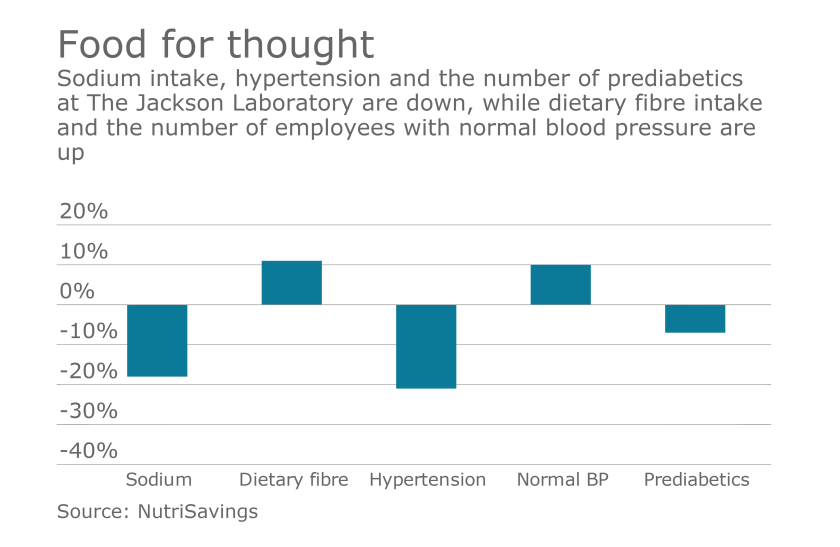 EBN-JacksonLabs-Nutrition-062116.png