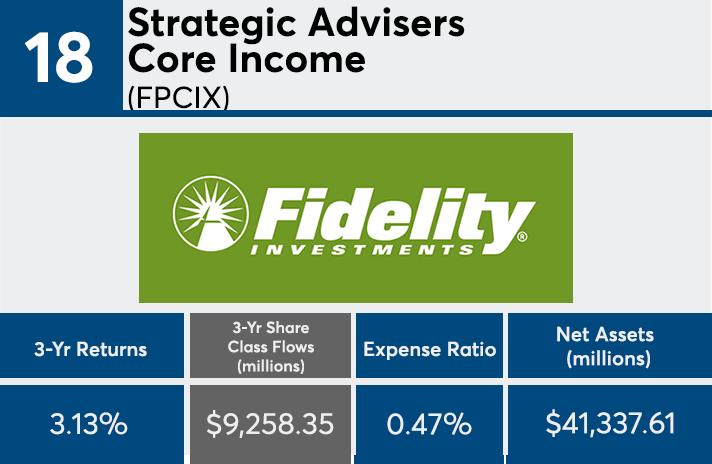Vanguard, iShares, Fidelity bond funds among those with the