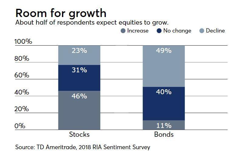 RIA sentiment survey stock bonds