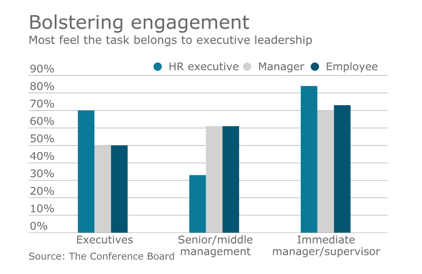 employee-engagement-chart