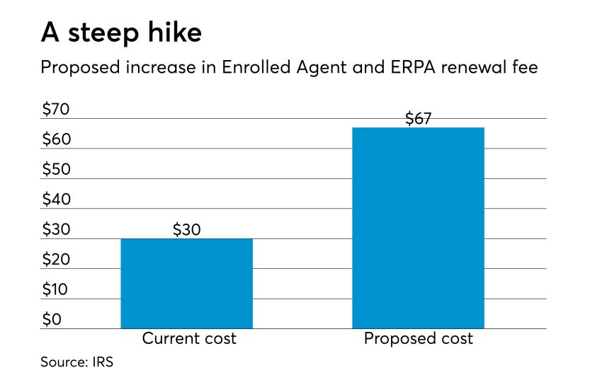 AT-111918-EA renewal fees