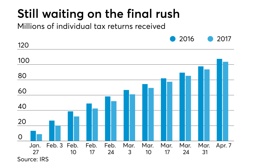 Tax returns received as of April 7, 2017 by the IRS