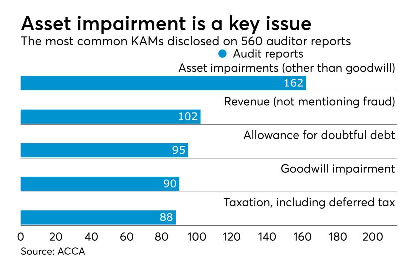 Key audit matters