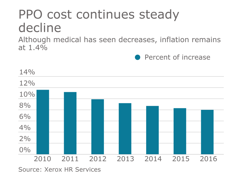 healthcare cost chart ppo inflation