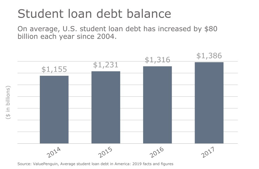 Updated-Student-Loan-Debt-Jan2019