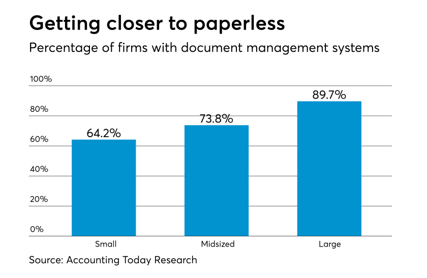 AT050117-Number of firms with document management systems