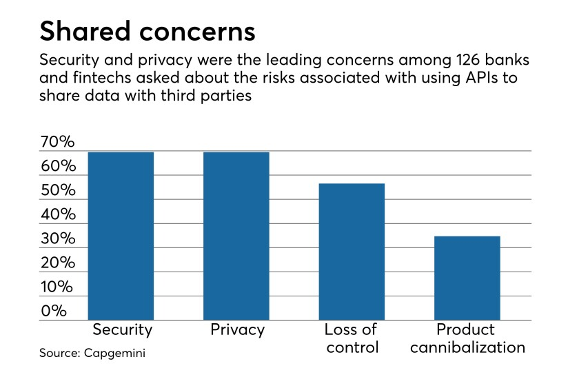Top concerns about using application programming interfaces in data sharing with third parties