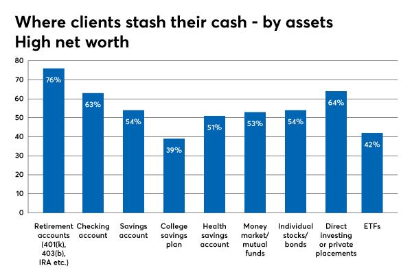 investment types utilizing high net worth
