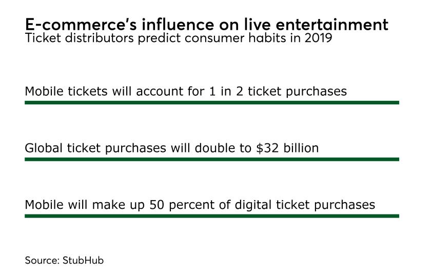 MAJ live entertainment e-commerce stats