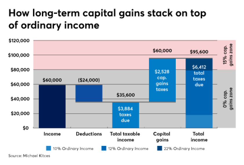 Michael Kitces ordinary long-term capital gain 1 IAG