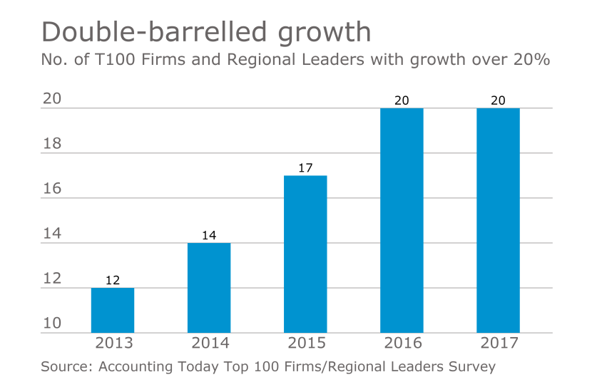 AT-T100-Growth over 20 percent
