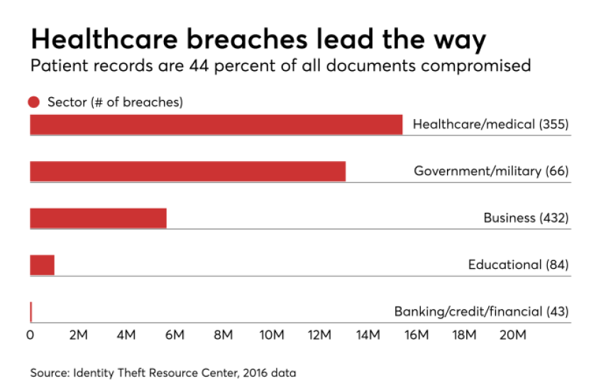 chart healthcare breaches.png