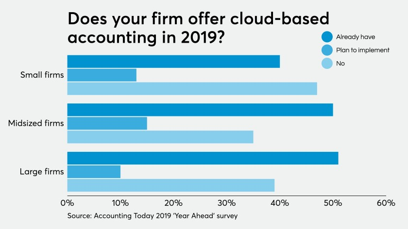 Online accounting 2019 chart year ahead survey