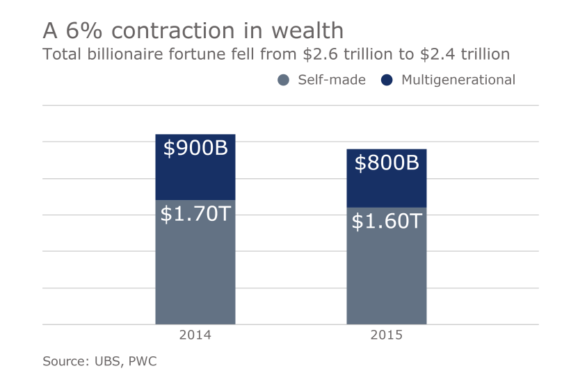 IAG.10172016. Billionaire slideshow 6% contraction in wealth UHNW rich