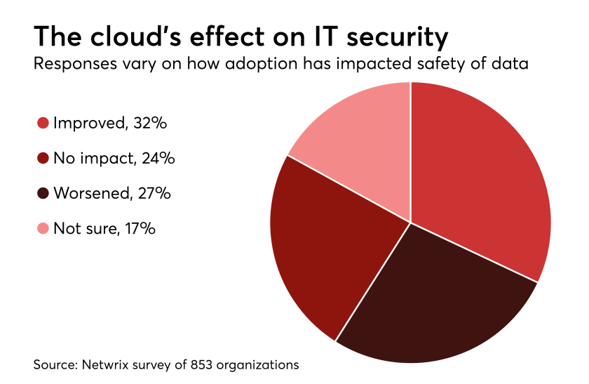 HDM-032118-Cloudsecurity.png