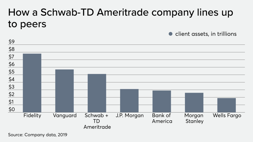 How a Schwab-TD Ameritrade company lines up to peers