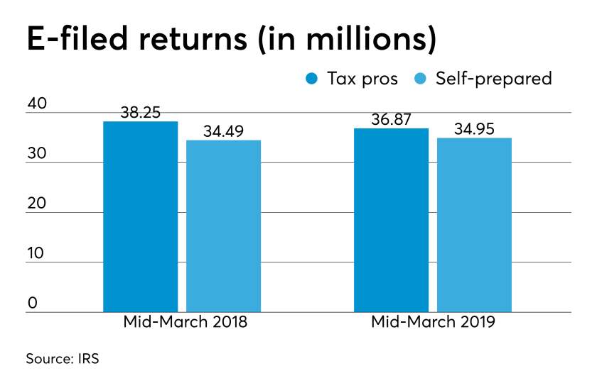 AT-032619-DIY versus tax pro efiled returns Mid-March 2019