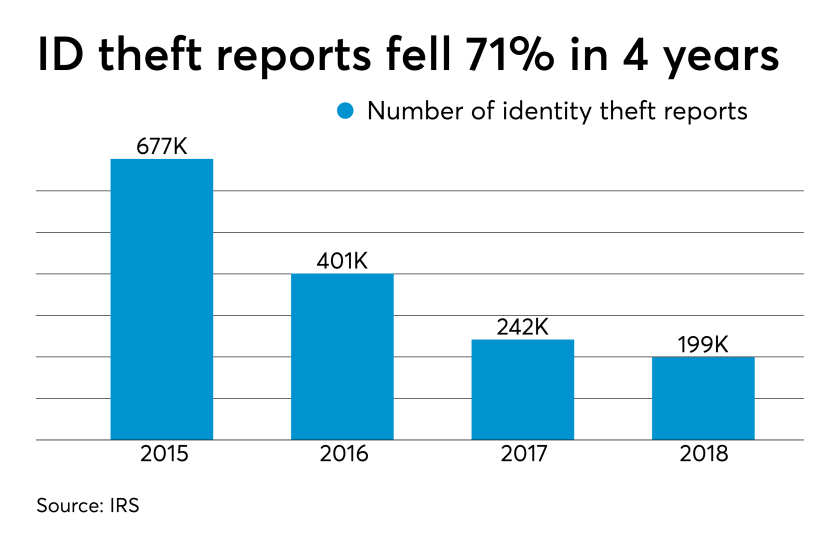 Identity theft reports chart