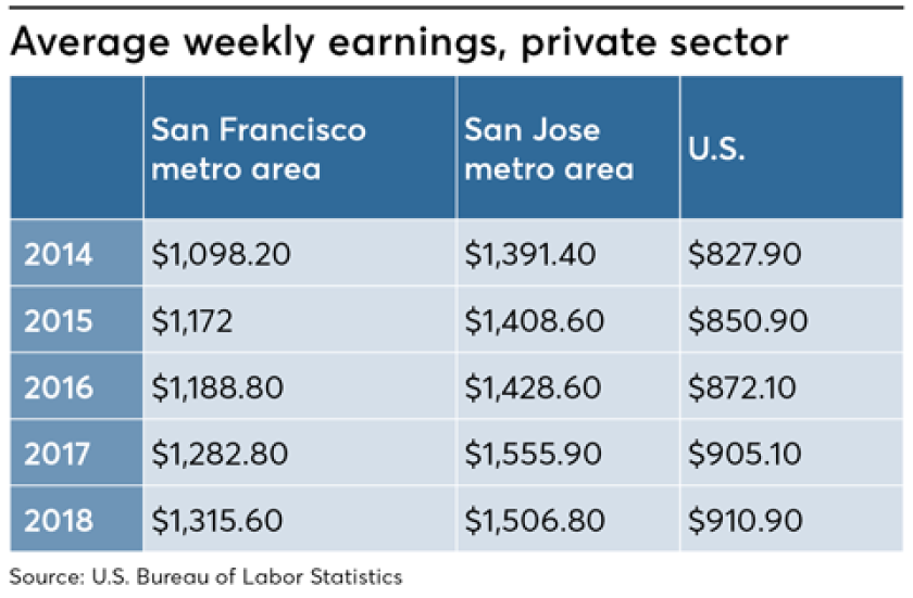 silicon-valley-wages-statistics