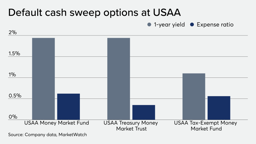 Default cash sweep options at USAA