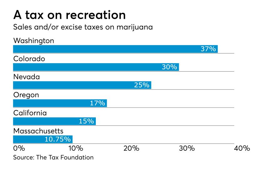AT-052918-Marijuana Taxes