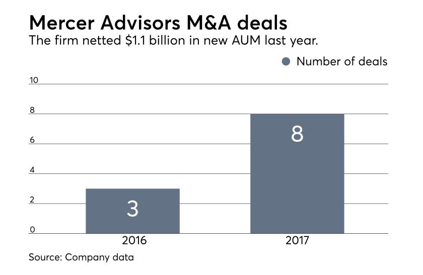 Mercer M&A deals 02-2018 IAG