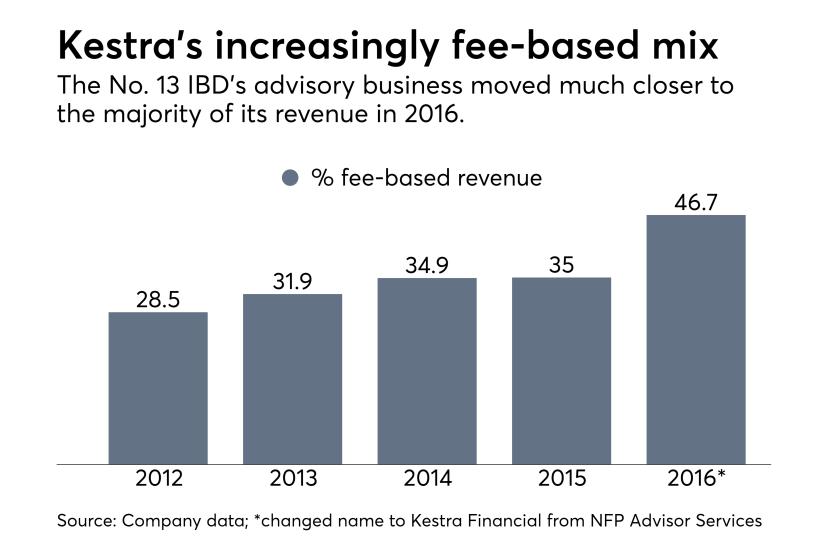 Kestra fee-based revenue