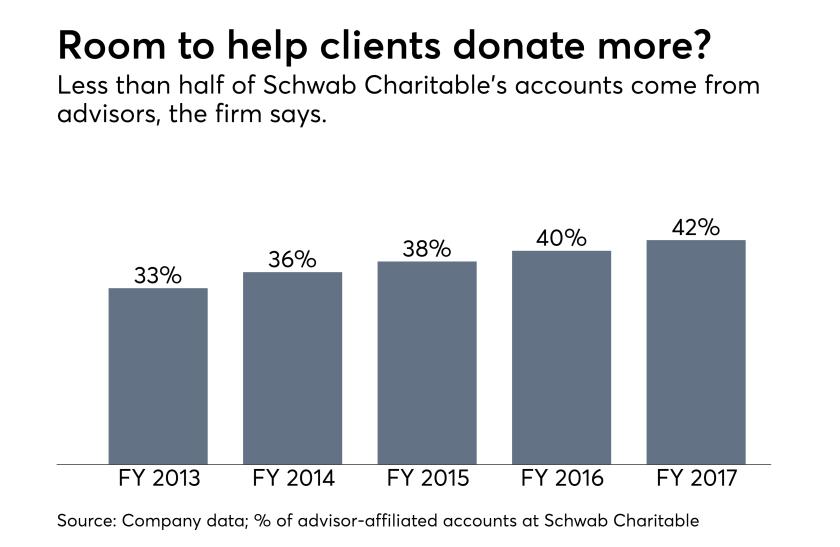 Schwab Charitable accounts