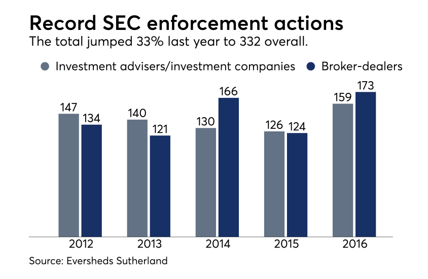 SEC enforcement statistics