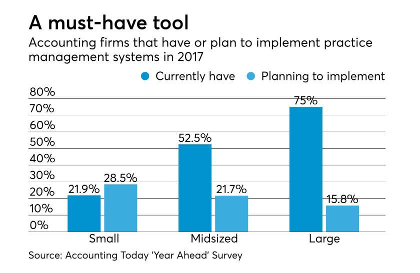 AT-062917-Practice Management Software Plans