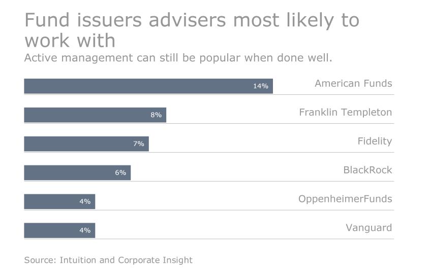 BIC - Adviser know thyself Slide 3