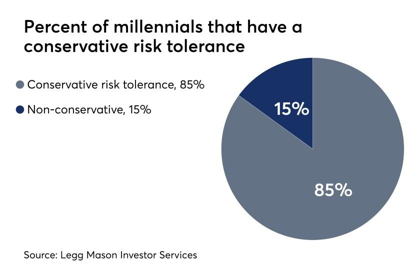 Millennials-wellness-2-03152018