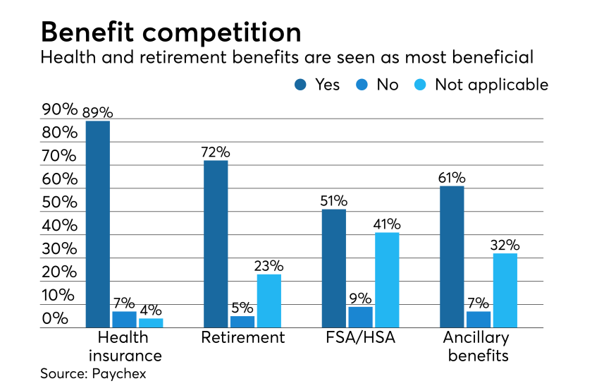 Benefit comparison as seen by employers